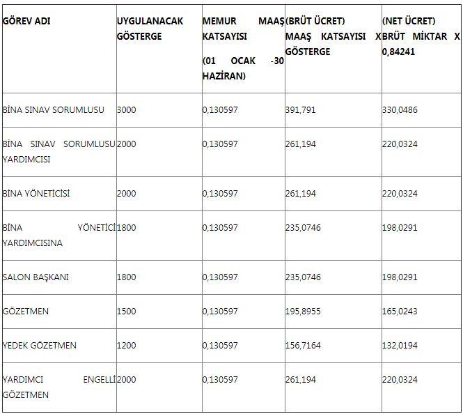 osym-salon-başkanı-sınav-ücreti-2019
