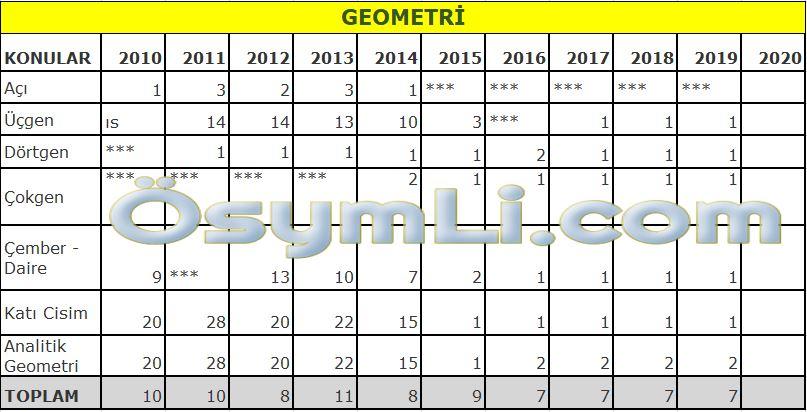 2020-dgs-sayisal-geometri-konulari-soru-sayilari