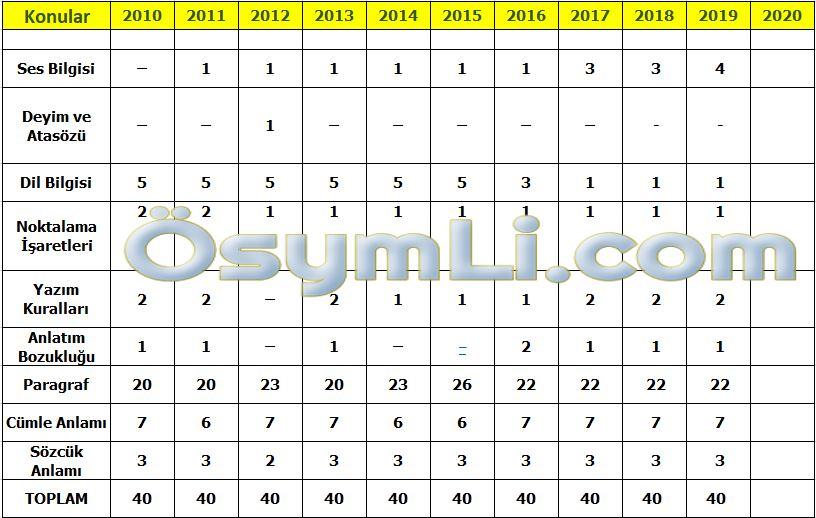 2020-tyt-turkce-konulari-pdf-indir-yks