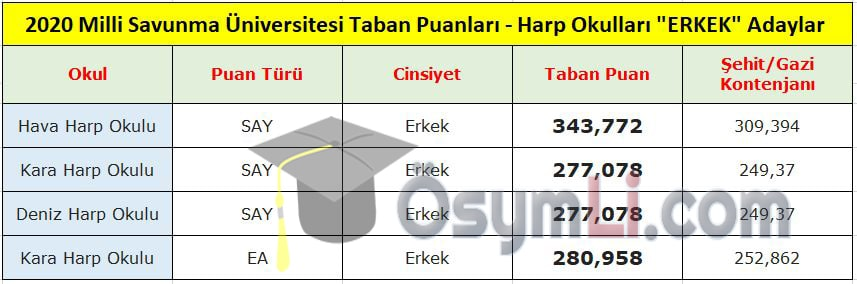 2020_msu_taban_puanlari_erkek_adaylari_harp_okullari