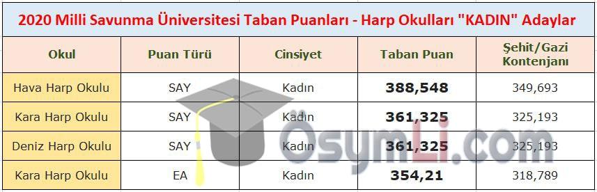 2020_msu_taban_puanlari_kadin_adaylari_harp_okullari