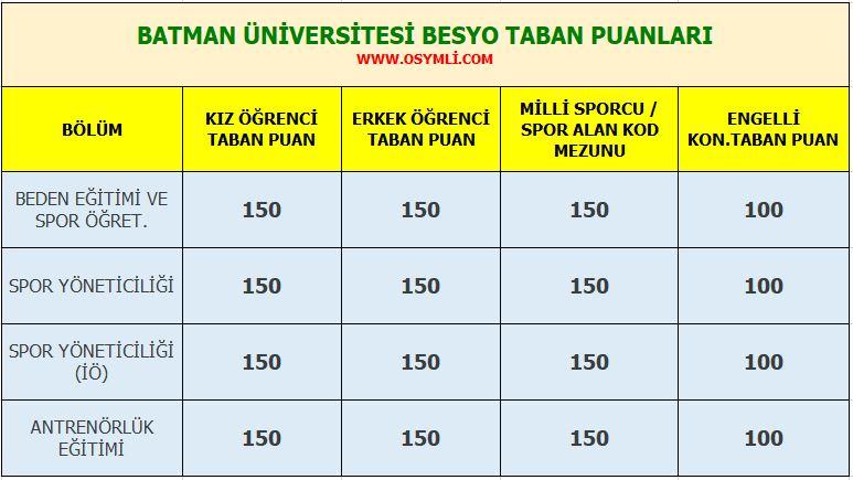 batman_universitesi_besyo_taban_puanlari_2020