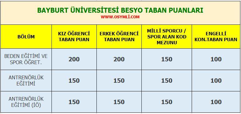 bayburt_universitesi_besyo_taban_puanlari_2020