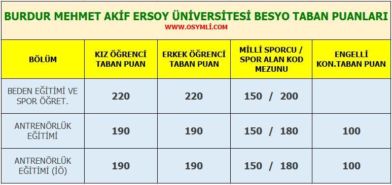 burdur_mehmet_akif_ersoy_universitesi_besyo_taban_puanlari_2020