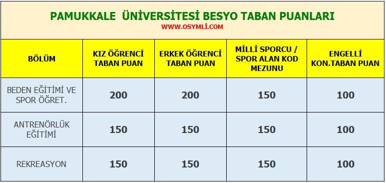 denizli_pamukkale_universitesi_besyo_taban_puanlari_2020