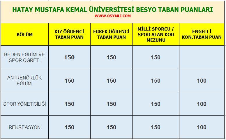 hatay_mustafa_kemal_universitesi_besyo_taban_puanlari_2020