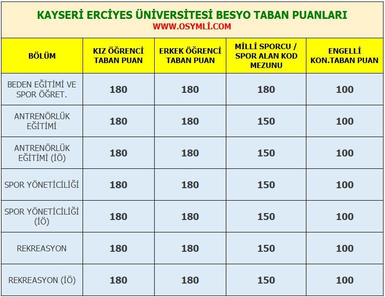 kayseri_erciyes_universitesi_besyo_taban_puanlari_2020