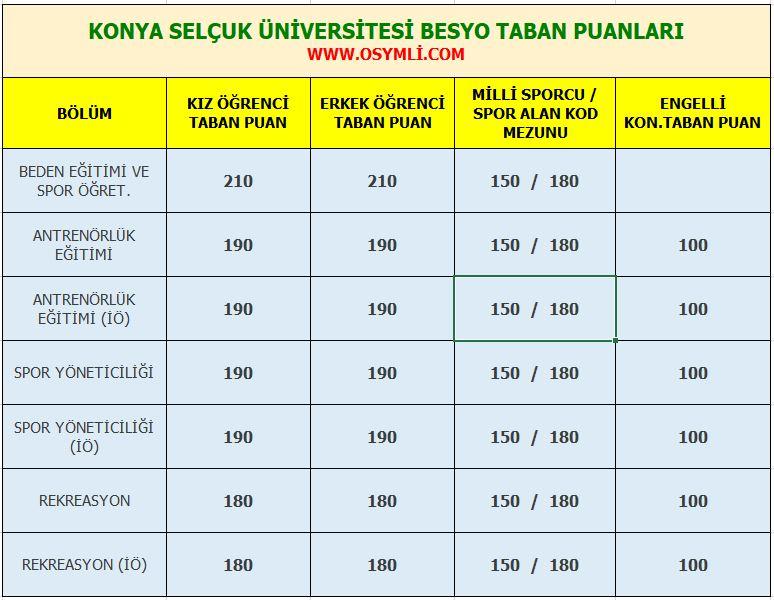 konya_selcuk_universitesi_besyo_taban_puanlari_2020