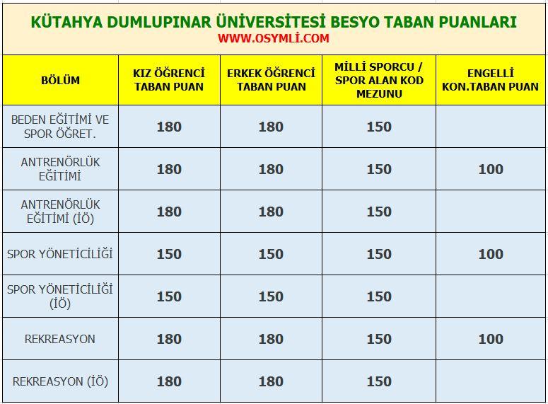 kutahya_dumlupinar_universitesi_besyo_taban_puanlari_2020