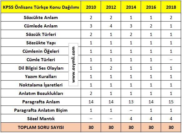 kpss_onLisans_Turkce_Konulari_soru_Dagilimi_2020