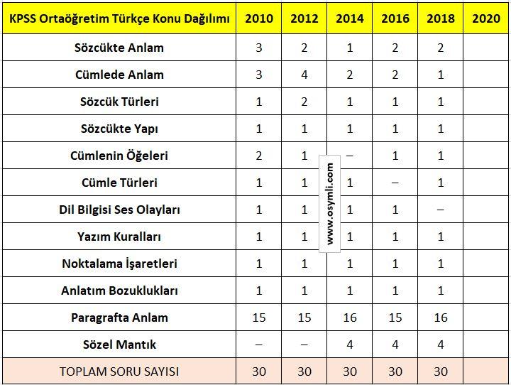 kpss_ortaogretim_Turkce_Konulari_soru_Dagilimi_2020