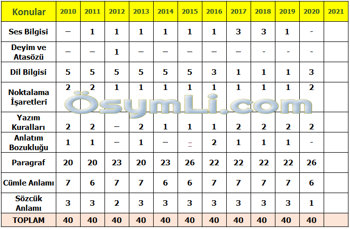 2021-tyt-turkce-konulari-soru-dagilimi