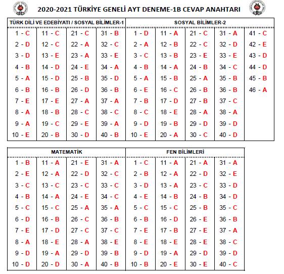 ozdebit-2121-cevap-anahtari-ayt-b