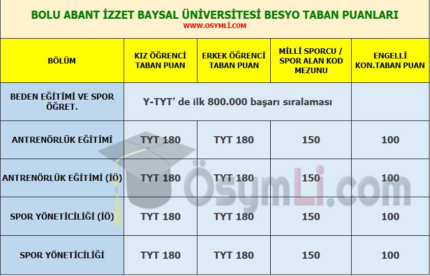 bolu_abant_izzet_baysal_universitesi_besyo_taban_puanlari_basari_siralamalari