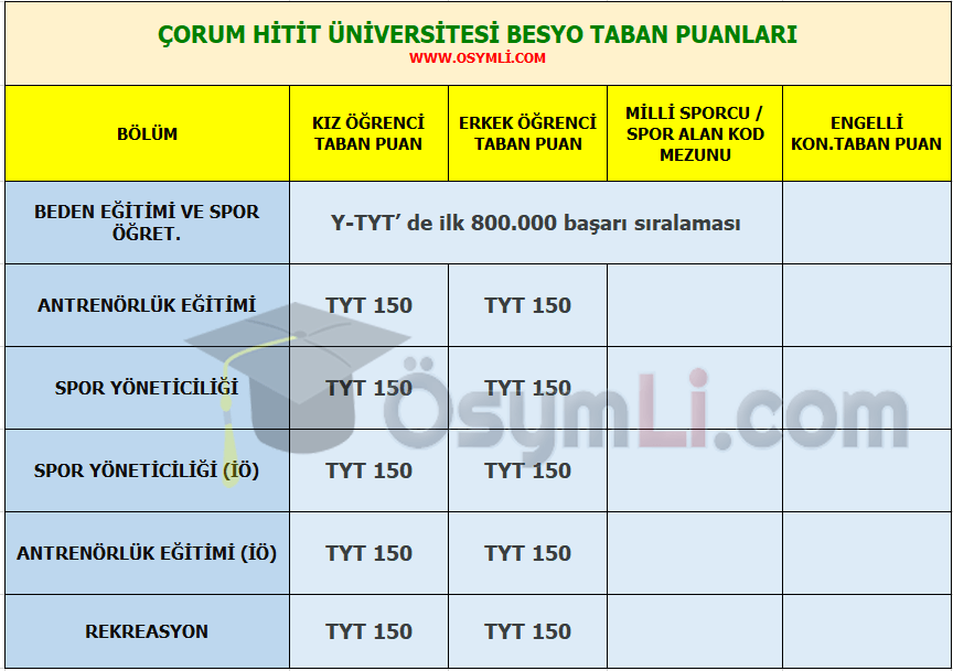corum_hitit_universitesi_besyo_taban_puanlai_siralamalari