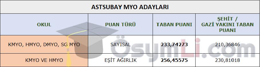 msu-taban-puanlari-2021-astsubay-myo-aday