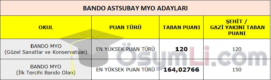 msu-taban-puanlari-2021-bando-astsubay-myo-aday