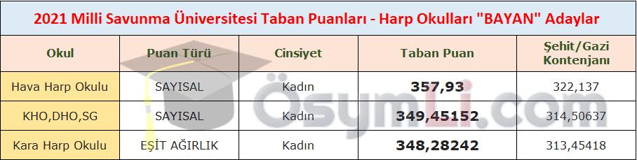 msu-taban-puanlari-2021-bayan-adaylar