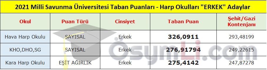 msu-taban-puanlari-2021-erkek-adaylar