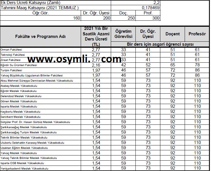 isparta-uygulamali-bilimler-yaz-okulu-ucretleri